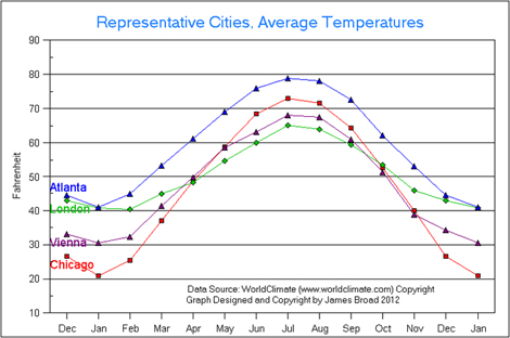 Average temperatures for London, Vienna, Atlanta, Chicago.